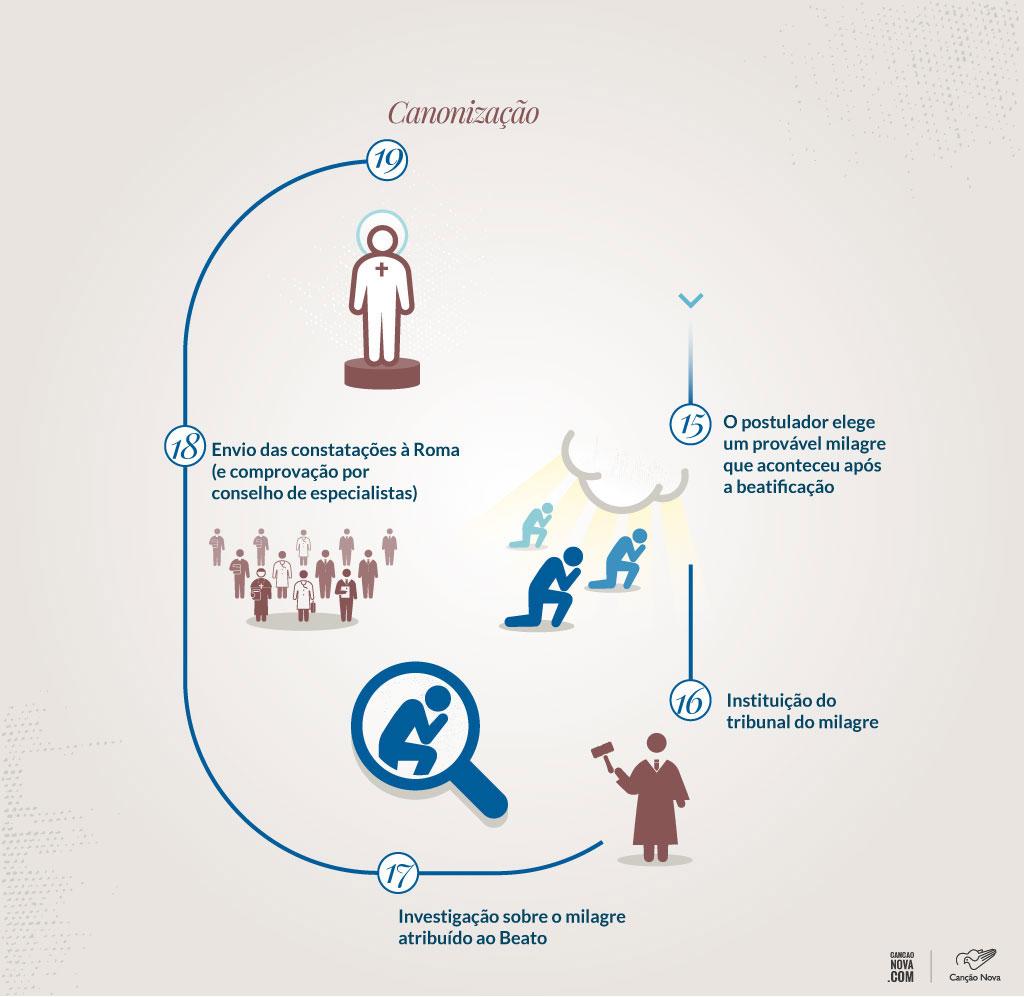 processo-de-canonização-4