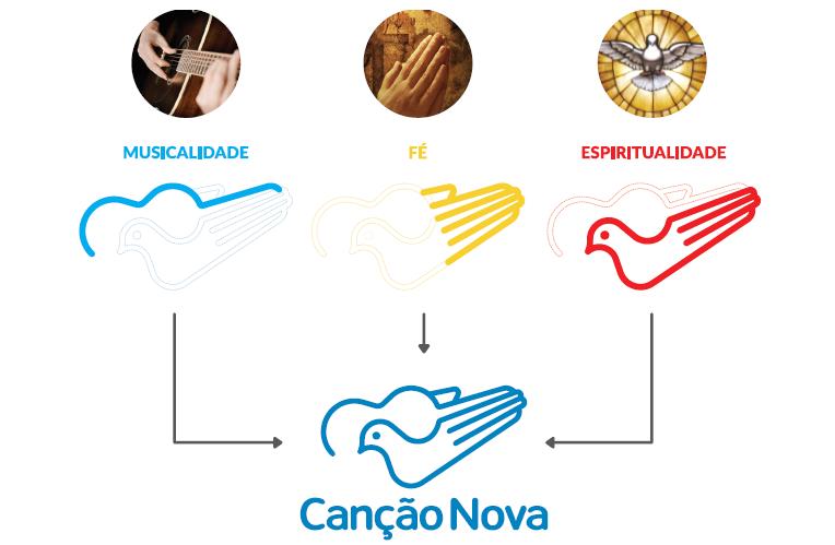 Estruturação da harmonia entre os elementos da marca Canção Nova / Marketing CN