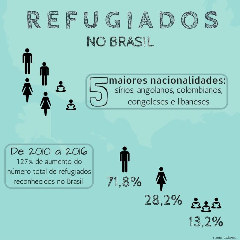 refugiados - especial de natal