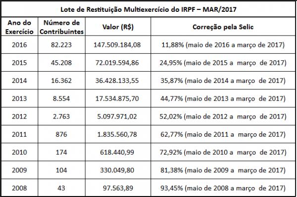 tabela_imposto_de_renda_0