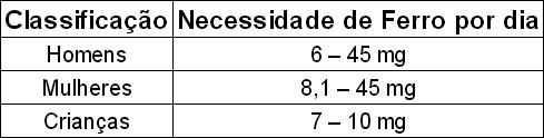 Quadro de classificação de necessidade de ferro por dia - anemia