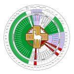 Por que o ano litúrgico é separado em A, B e C?