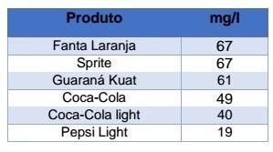 comparativo_sodio_refrigerantes